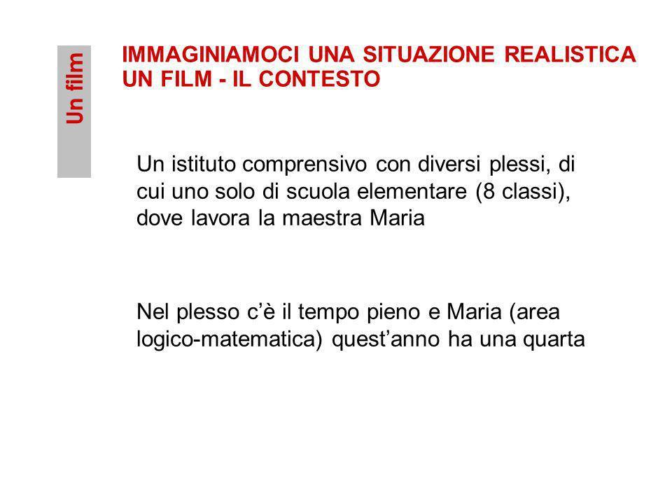 IMMAGINIAMOCI UNA SITUAZIONE REALISTICA UN FILM - IL CONTESTO Un film