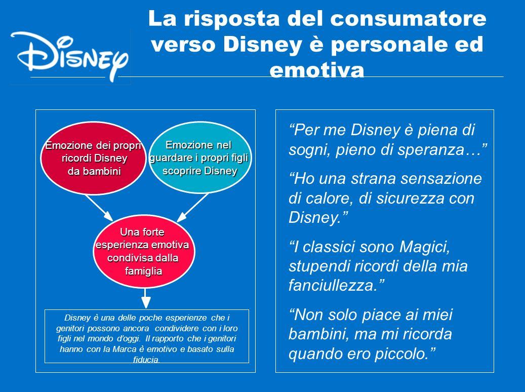 La risposta del consumatore verso Disney è personale ed emotiva