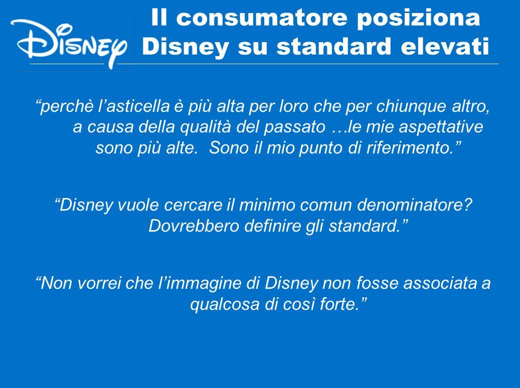 Il consumatore posiziona Disney su standard elevati