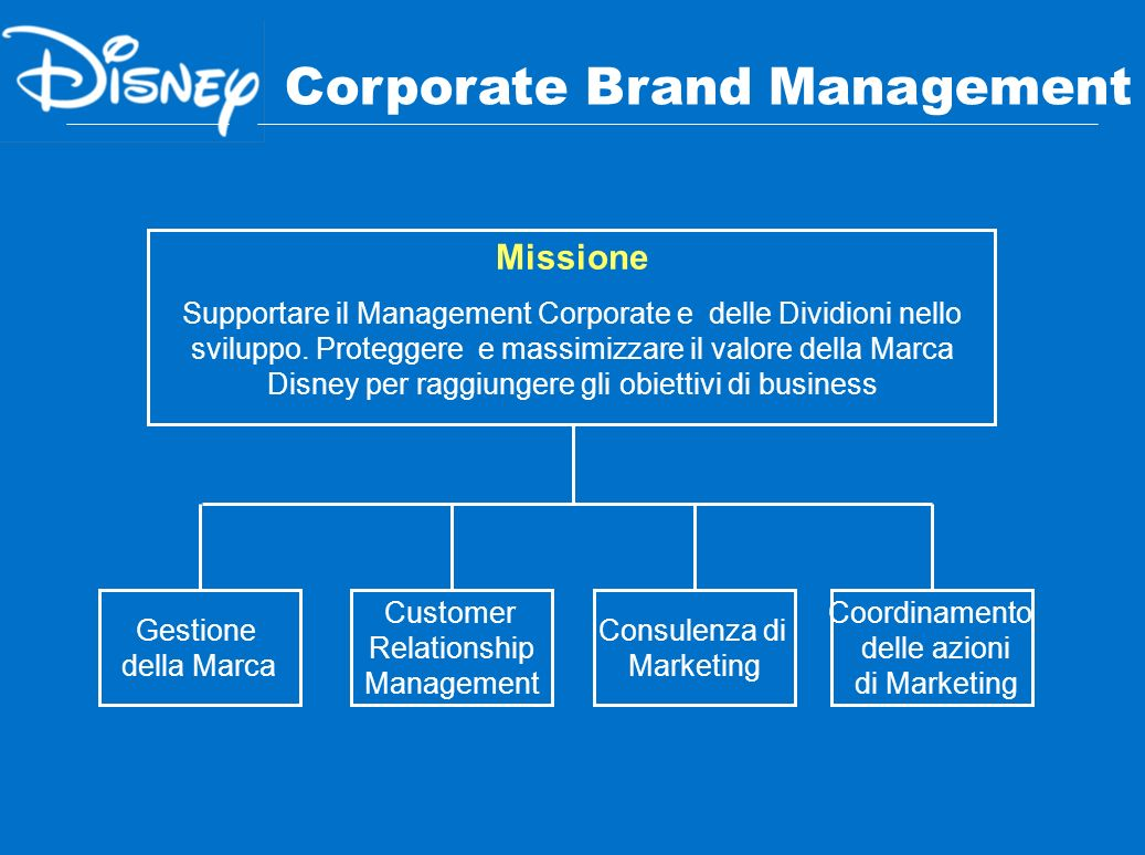 Corporate Brand Management