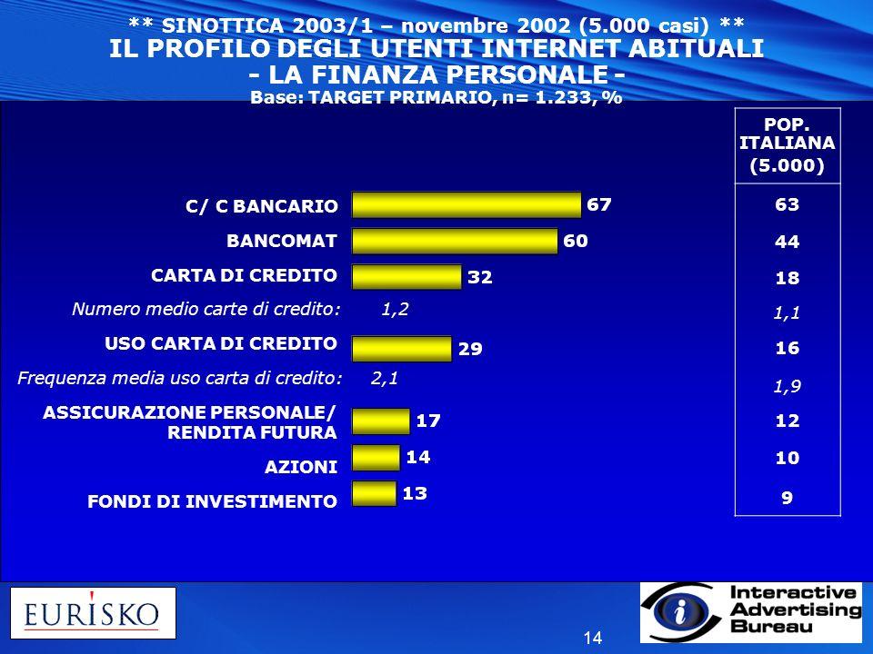 SINOTTICA 2003/1 – novembre 2002 (5. 000 casi)