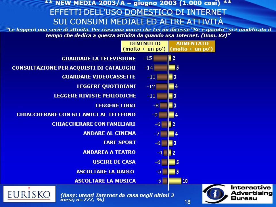 NEW MEDIA 2003/A – giugno 2003 (1. 000 casi)