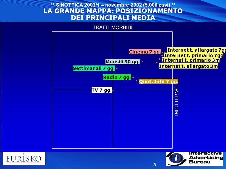 LA GRANDE MAPPA: POSIZIONAMENTO DEI PRINCIPALI MEDIA