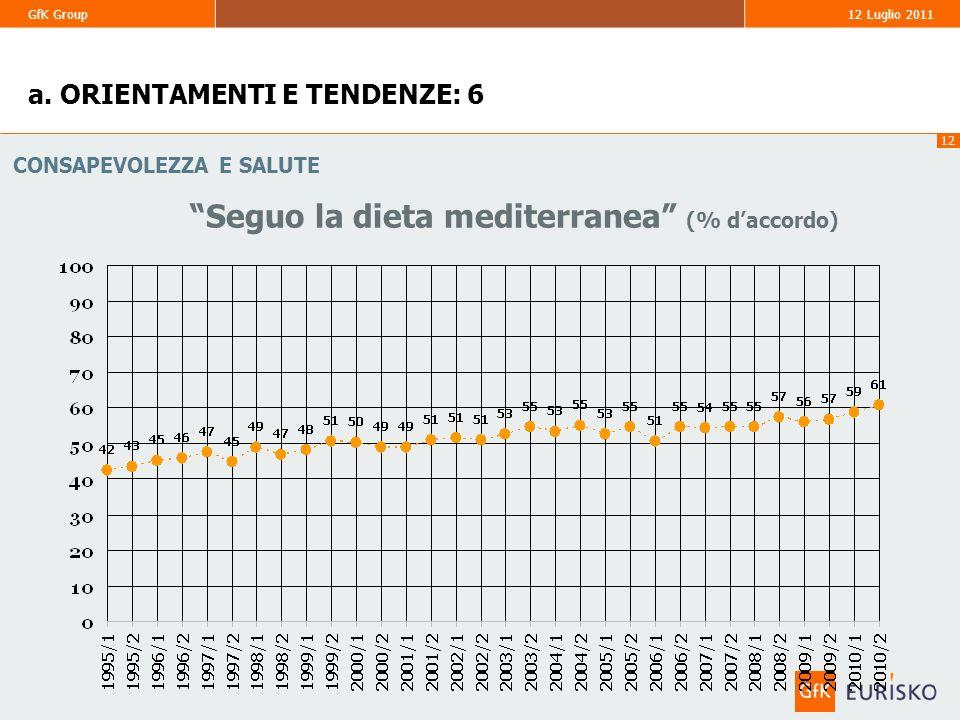 Seguo la dieta mediterranea (% d'accordo)