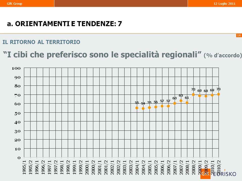 I cibi che preferisco sono le specialità regionali (% d'accordo)