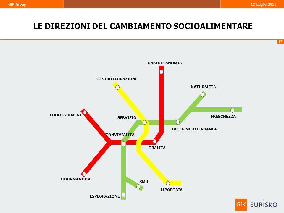 LE DIREZIONI DEL CAMBIAMENTO SOCIOALIMENTARE