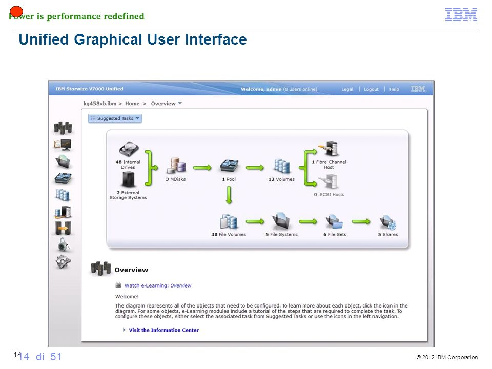 Unified Graphical User Interface