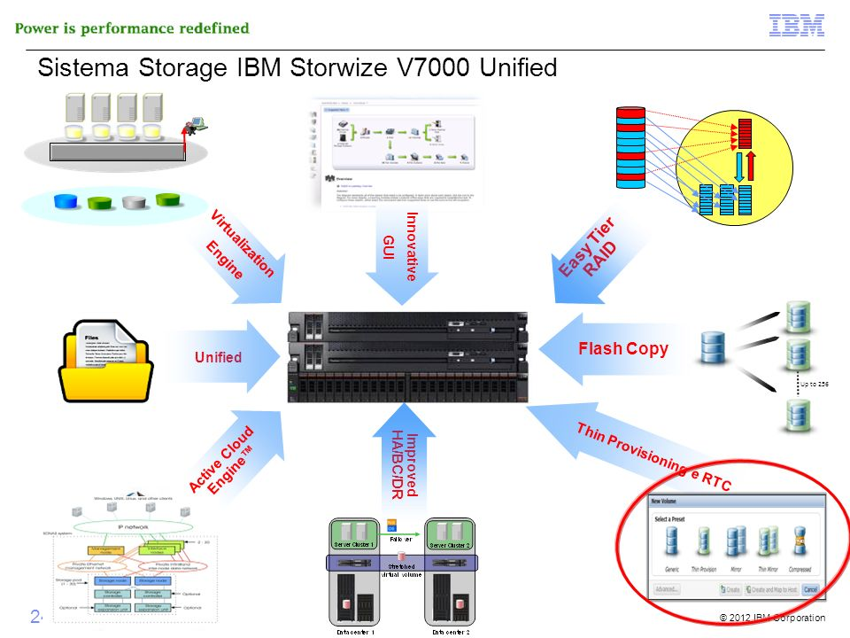 Sistema Storage IBM Storwize V7000 Unified