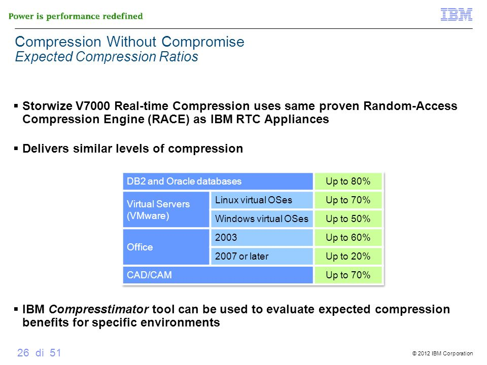 Compression Without Compromise Expected Compression Ratios