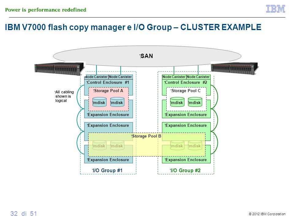 IBM V7000 flash copy manager e I/O Group – CLUSTER EXAMPLE
