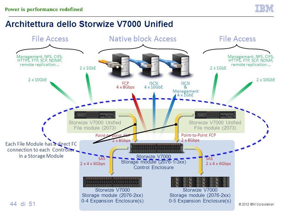 Architettura dello Storwize V7000 Unified