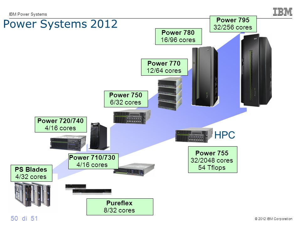 Power Systems 2012 HPC Power 795 32/256 cores Power 780 16/96 cores