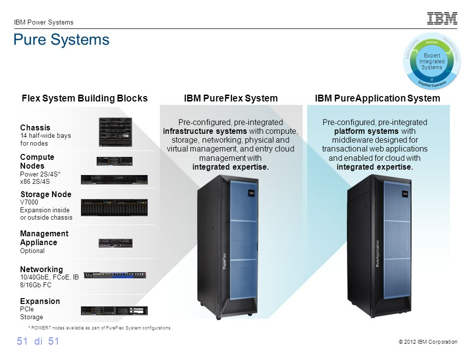 Flex System Building Blocks IBM PureApplication System