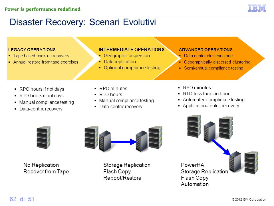 Disaster Recovery: Scenari Evolutivi