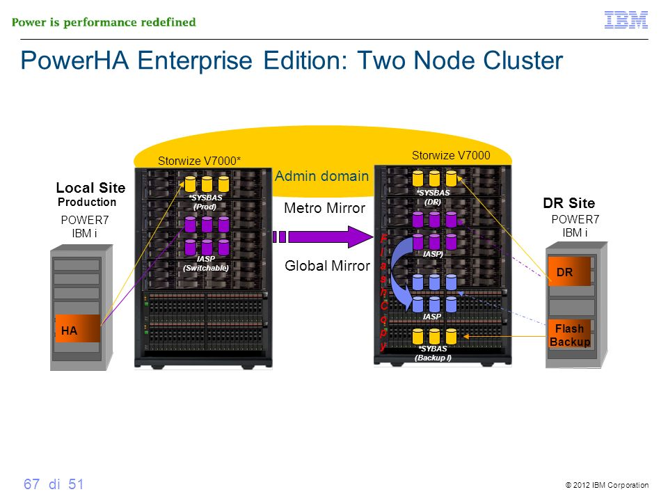 PowerHA Enterprise Edition: Two Node Cluster