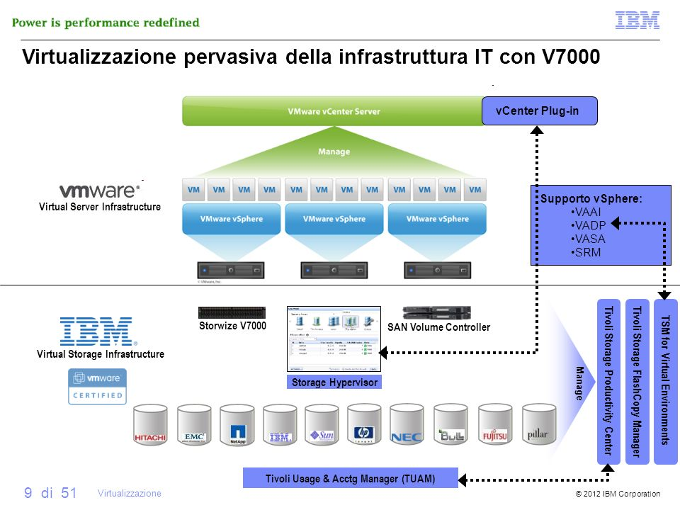 Virtual Server Infrastructure