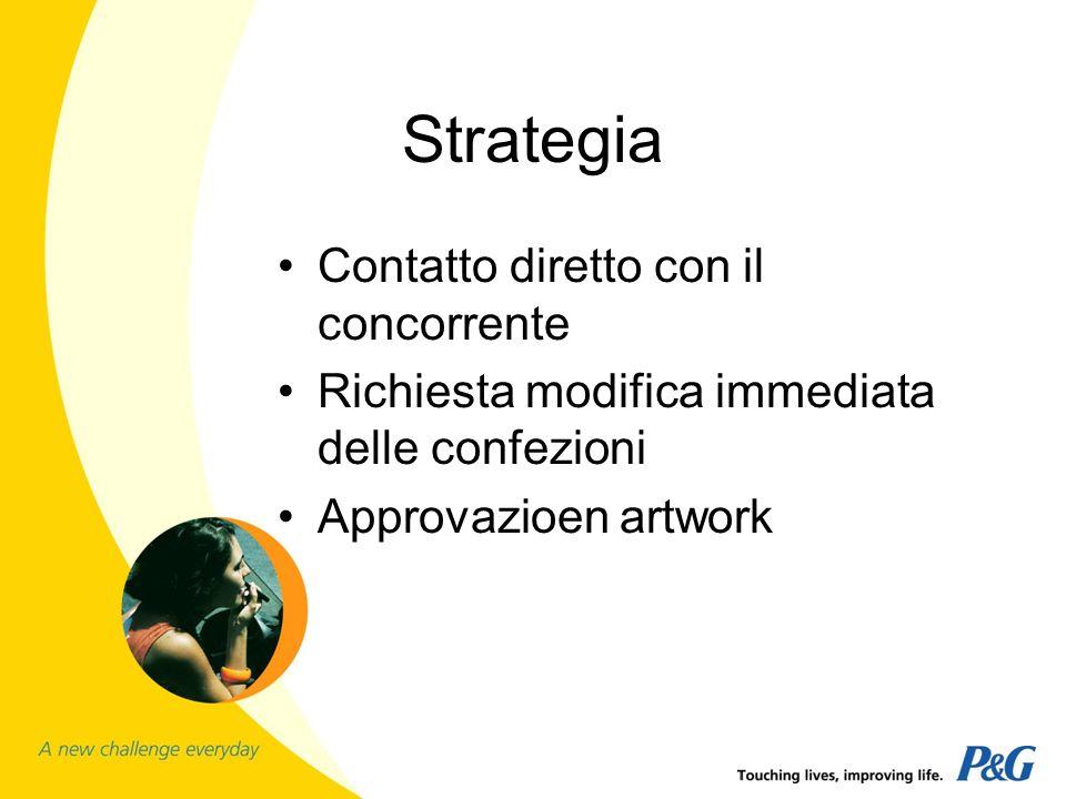 Strategia Contatto diretto con il concorrente