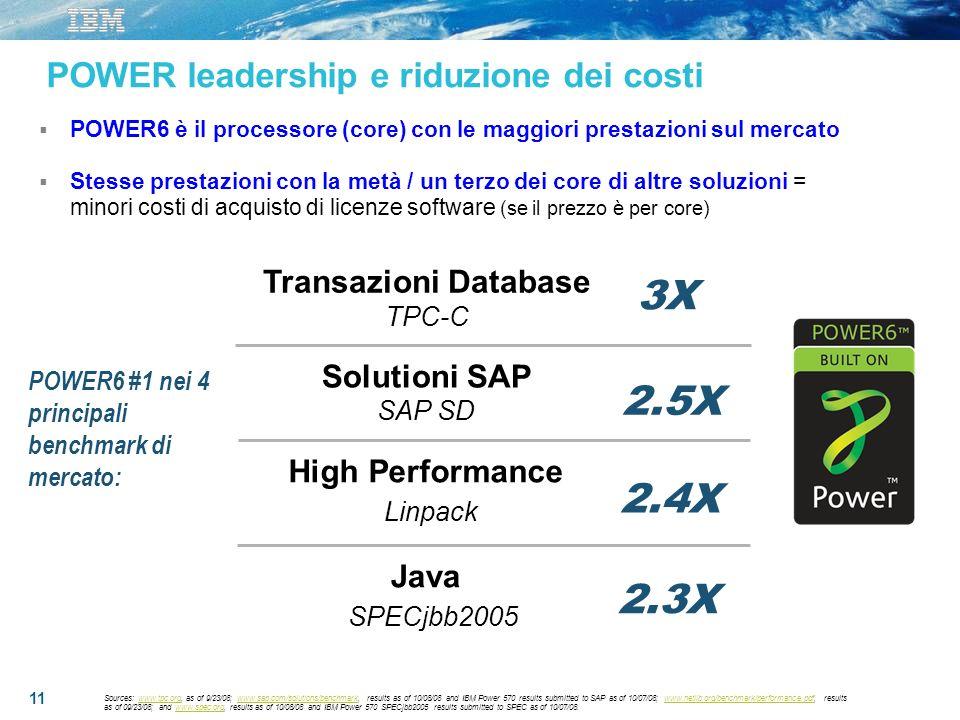 3X 2.5X 2.4X 2.3X POWER leadership e riduzione dei costi