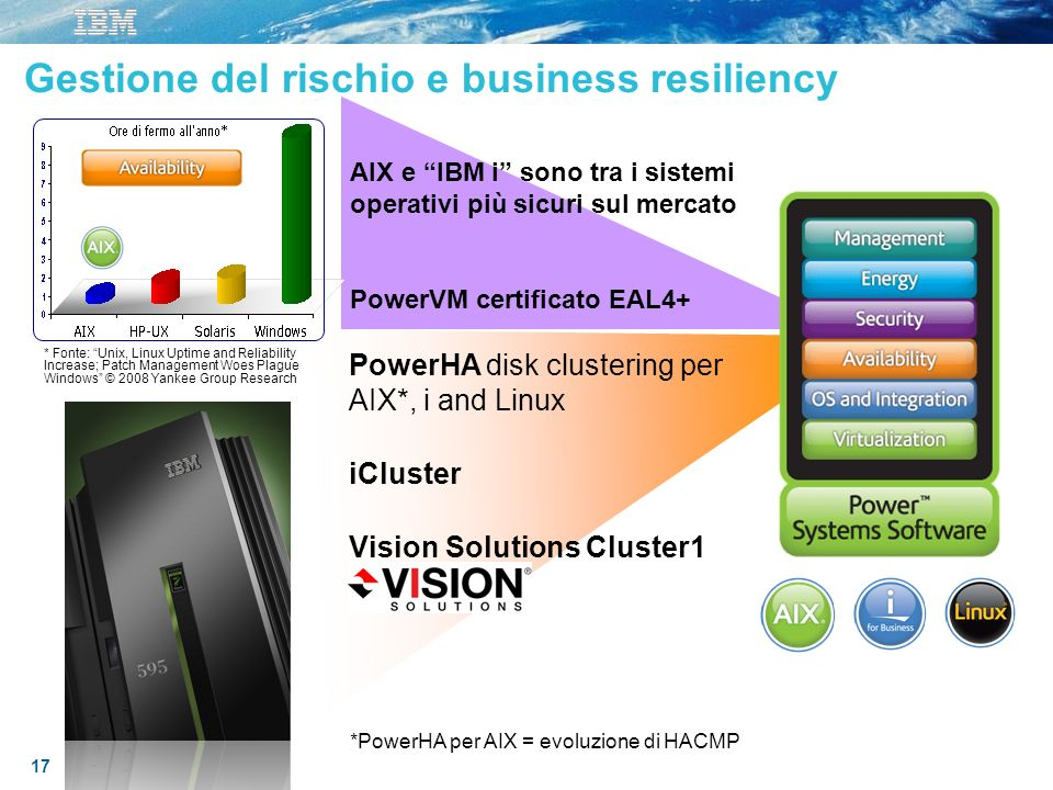Gestione del rischio e business resiliency