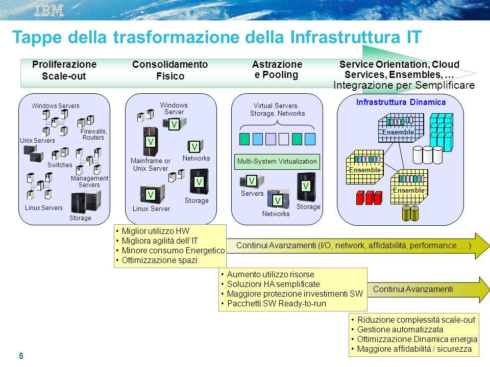 Tappe della trasformazione della Infrastruttura IT