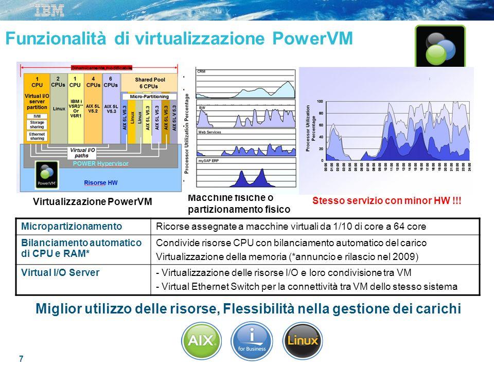 Funzionalità di virtualizzazione PowerVM