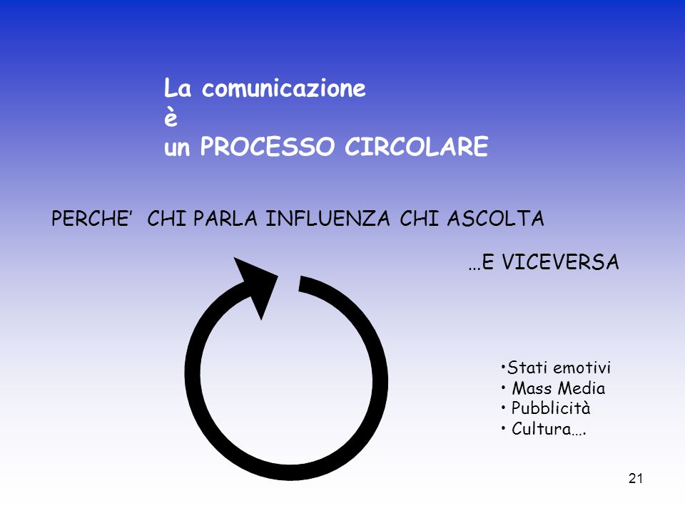La comunicazione è un PROCESSO CIRCOLARE