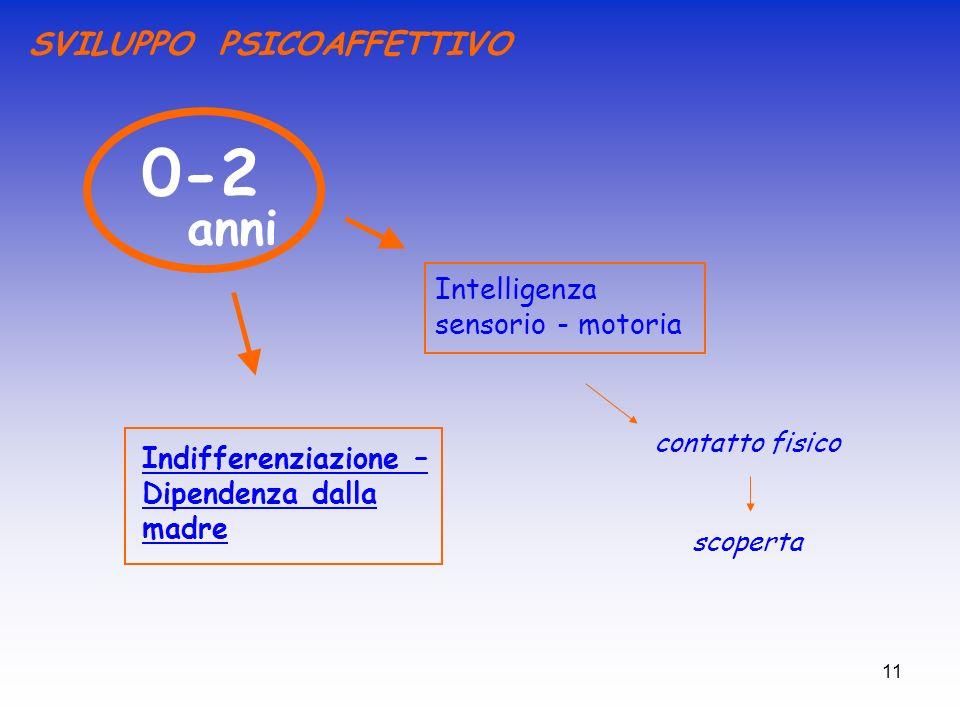 0-2 anni SVILUPPO PSICOAFFETTIVO Intelligenza sensorio - motoria