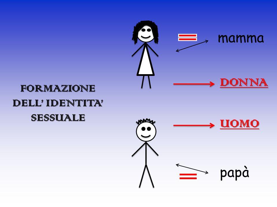mamma DONNA FORMAZIONE DELL' IDENTITA' SESSUALE UOMO papà