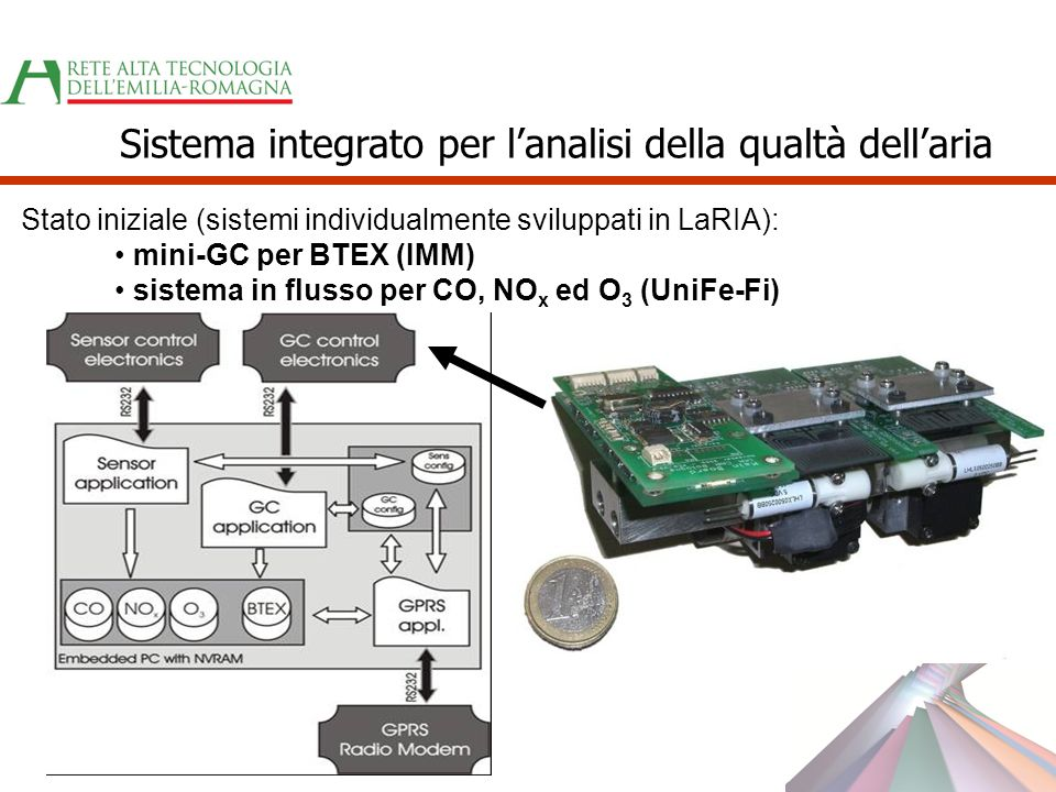Sistema integrato per l'analisi della qualtà dell'aria