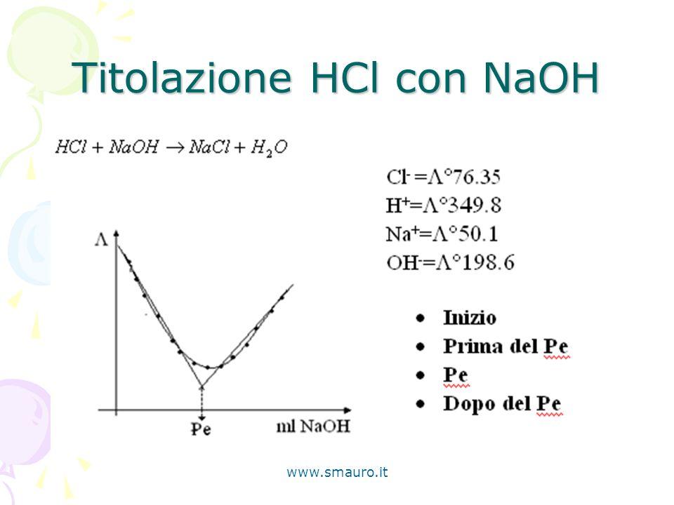 Titolazione HCl con NaOH