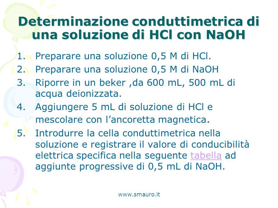 Determinazione conduttimetrica di una soluzione di HCl con NaOH