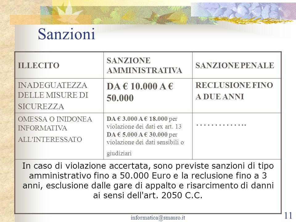 Sanzioni ………….. DA € 10.000 A € 50.000 ILLECITO