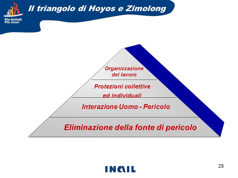 Il triangolo di Hoyos e Zimolong