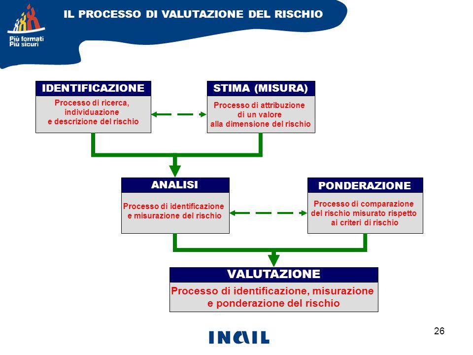 VALUTAZIONE IL PROCESSO DI VALUTAZIONE DEL RISCHIO IDENTIFICAZIONE