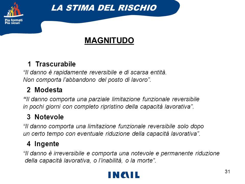 LA STIMA DEL RISCHIO MAGNITUDO 1 Trascurabile 2 Modesta 3 Notevole
