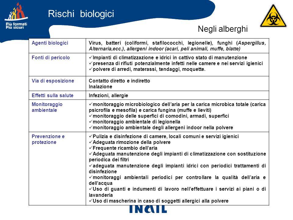 Rischi biologici Negli alberghi Agenti biologici