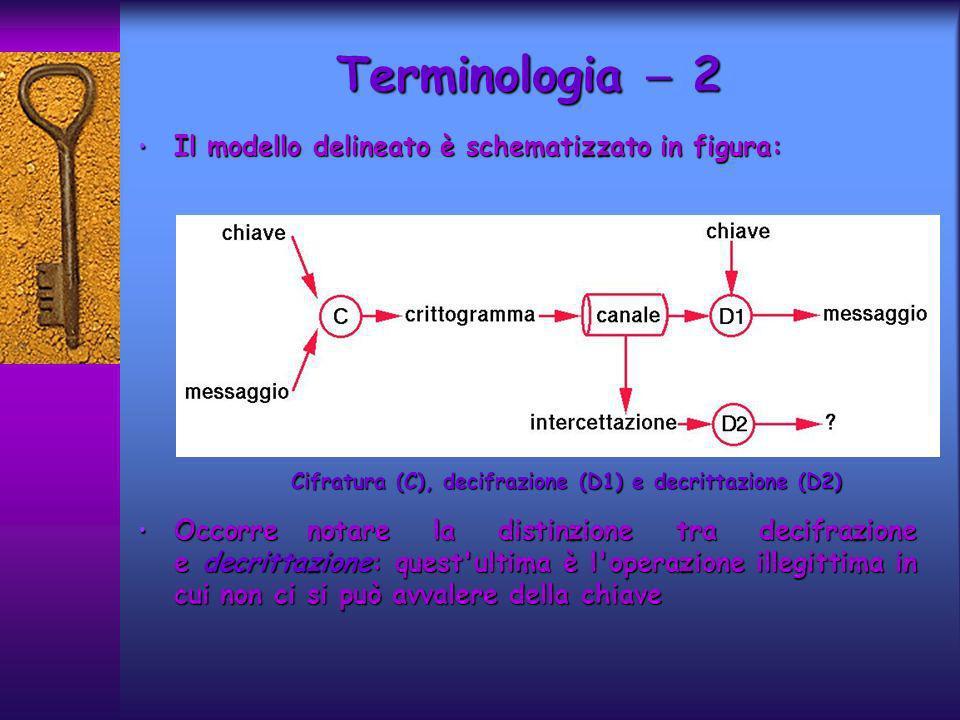 Cifratura (C), decifrazione (D1) e decrittazione (D2)