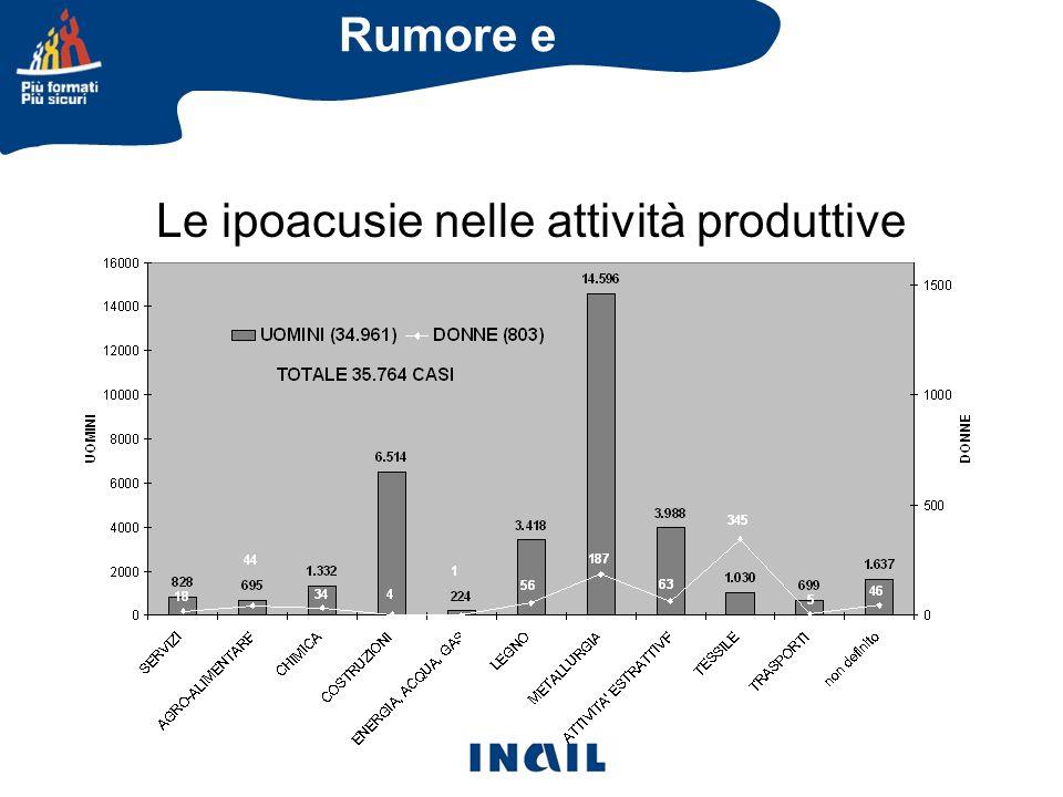 Le ipoacusie nelle attività produttive