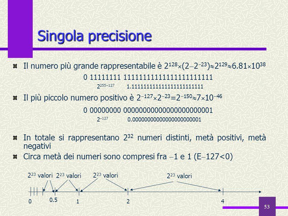 Singola precisione Il numero più grande rappresentabile è 2128(2223)21296.811038. Il più piccolo numero positivo è 2127223=215071046.