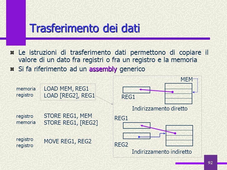 Trasferimento dei dati