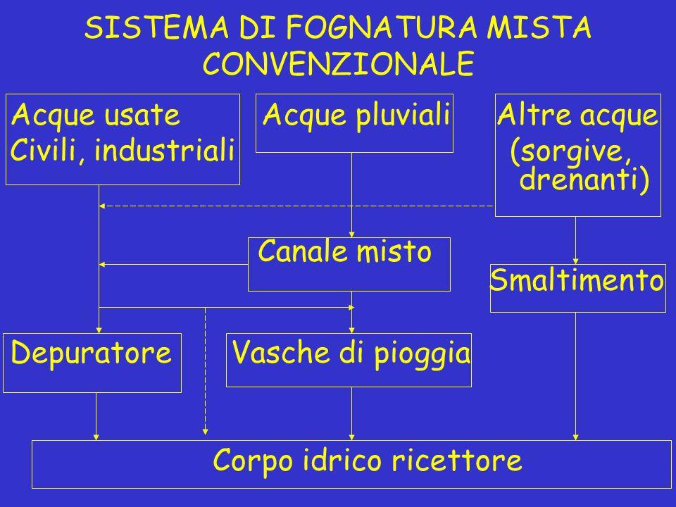 SISTEMA DI FOGNATURA MISTA CONVENZIONALE