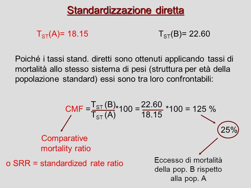Standardizzazione diretta
