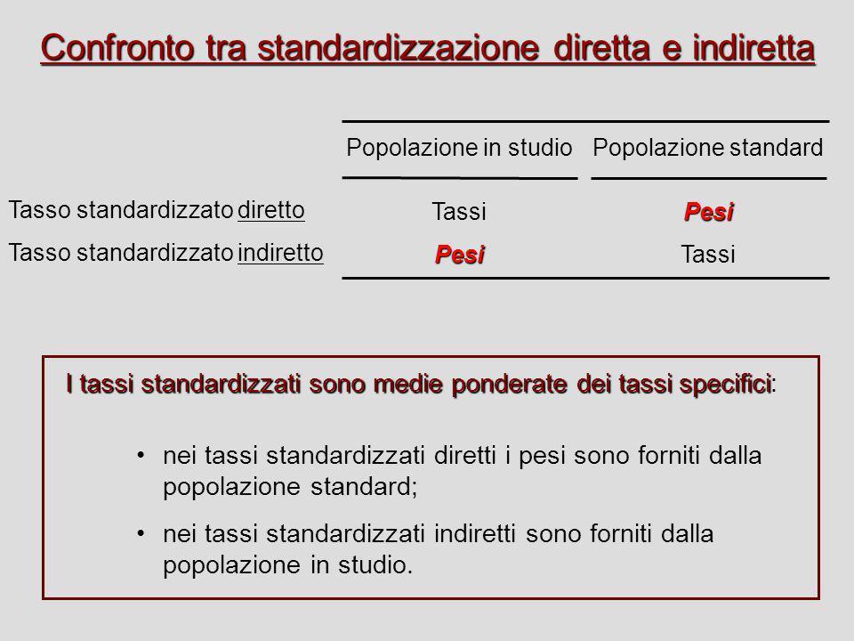 Confronto tra standardizzazione diretta e indiretta