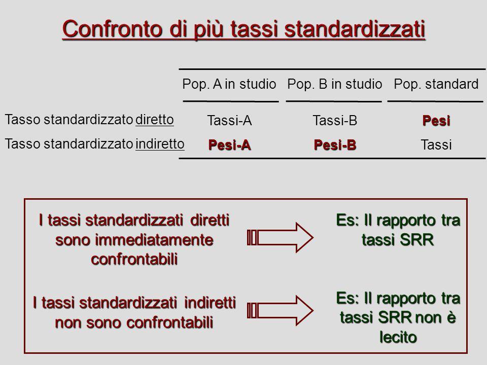 Confronto di più tassi standardizzati