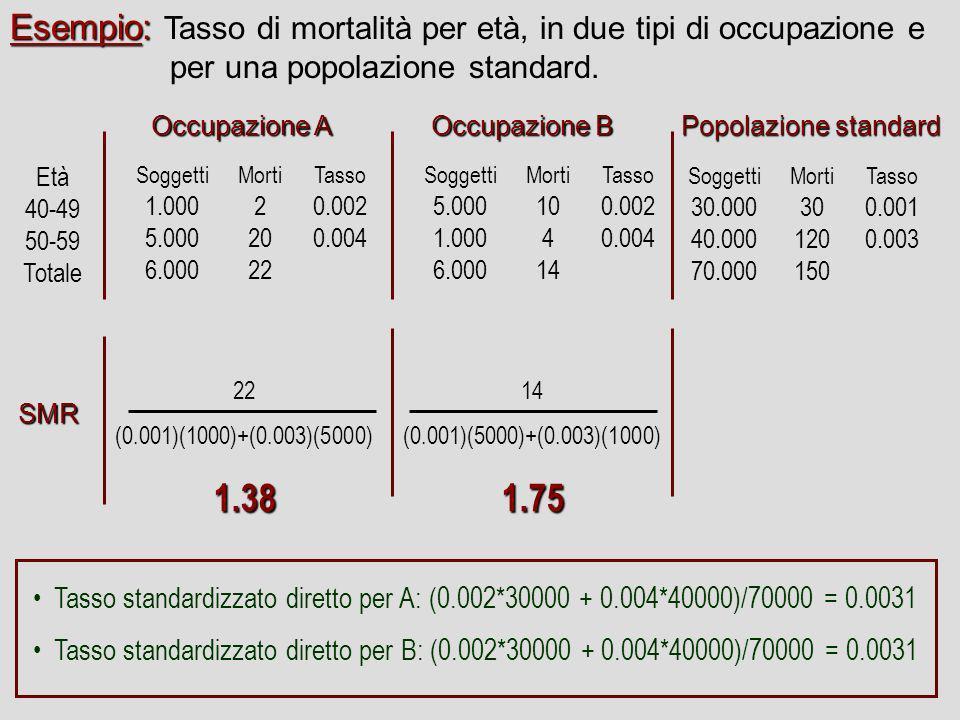Esempio: Tasso di mortalità per età, in due tipi di occupazione e per una popolazione standard.