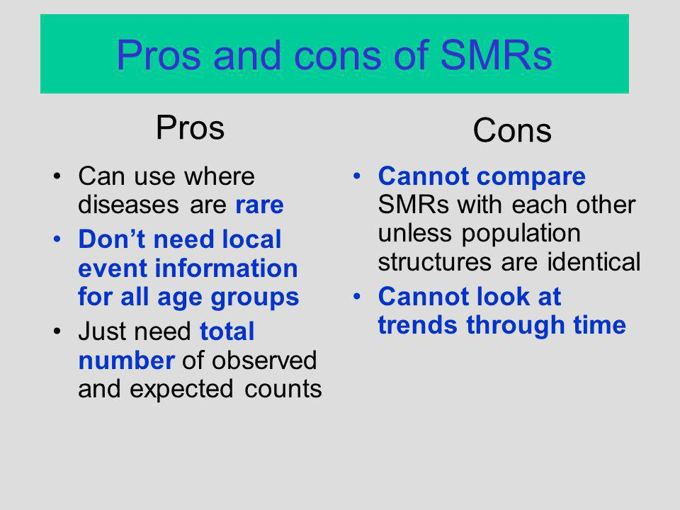Pros and cons of SMRs Pros Cons Can use where diseases are rare