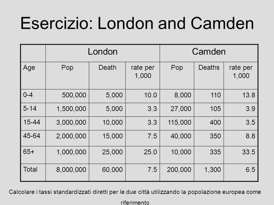 Esercizio: London and Camden