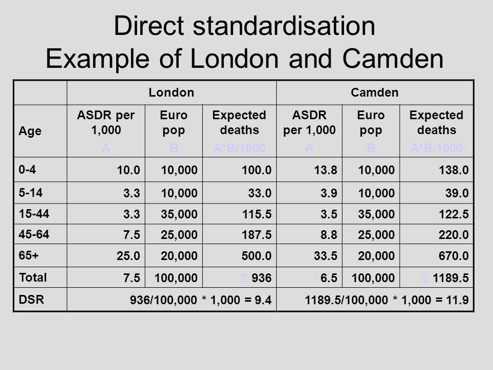 Direct standardisation Example of London and Camden