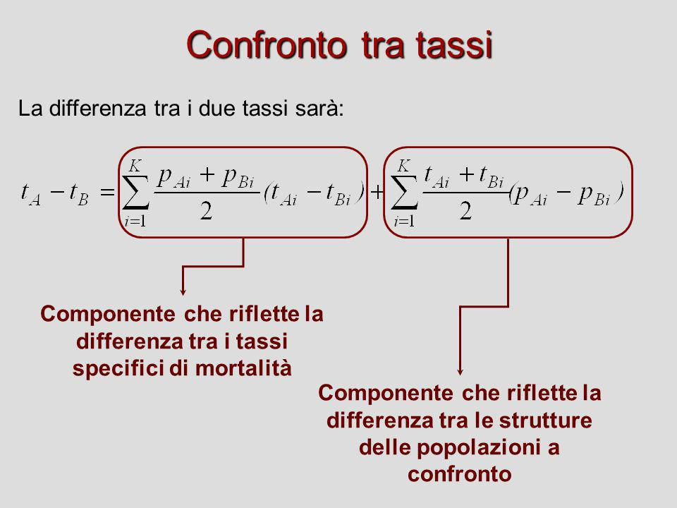 Confronto tra tassi La differenza tra i due tassi sarà: