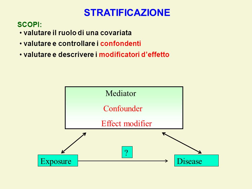STRATIFICAZIONE Mediator Confounder Effect modifier Exposure Disease